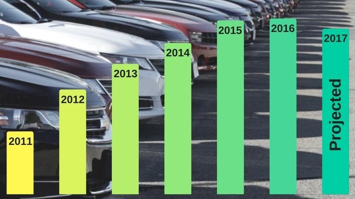 2 Ways To Increase Loan Growth Despite Falling Auto Sales
